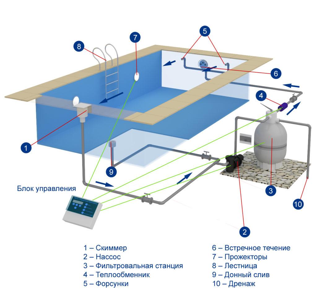 Схема устройства бассейна и его систем