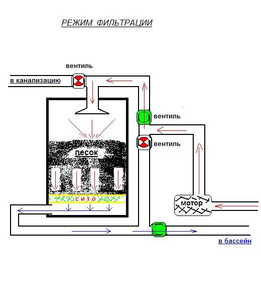 Схема труб для самодельного песчаного фильтра