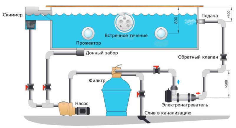 Система подогрева бассейна электронагревателем