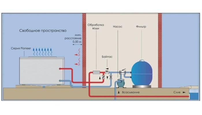 Тепловой насос для бассейна: критерии выбора + правила установки