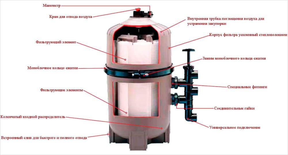 Структура диатомового фильтра
