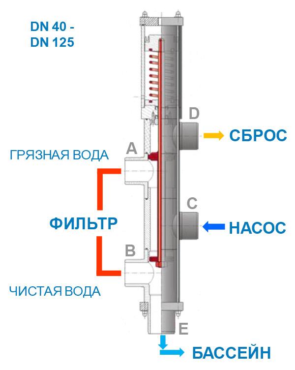 Клапаны Besgo схема подключения