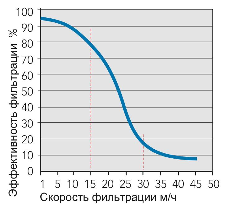 Водоподготовка для бассейнов, скорость фильтрации - чем ниже, тем лучше