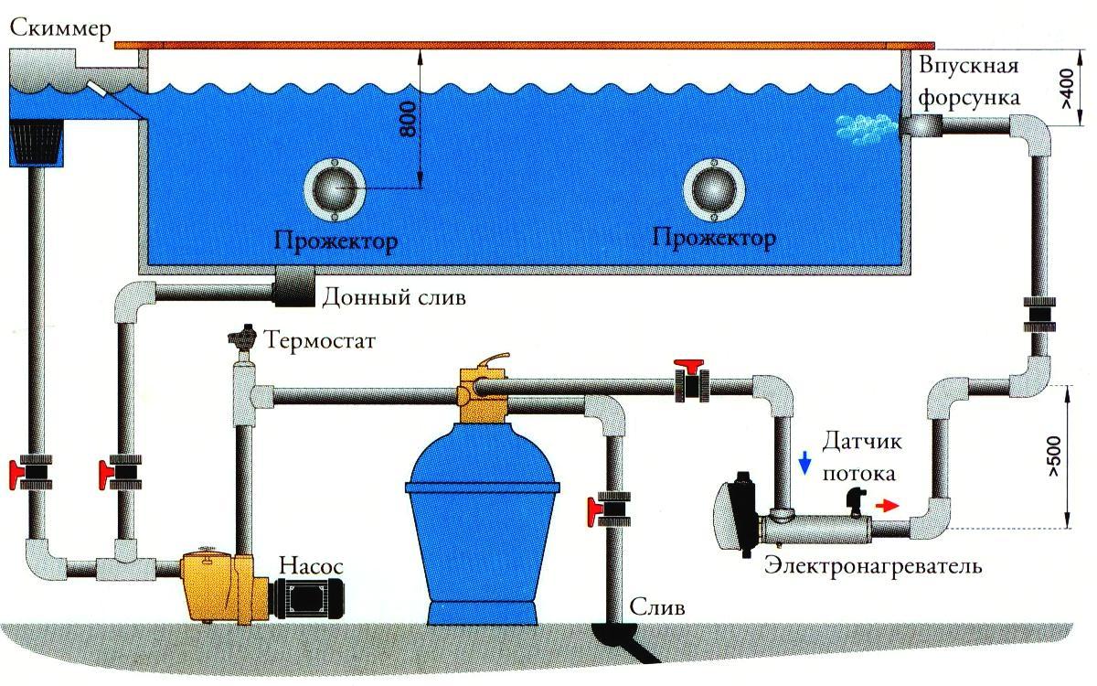 Схема установки электронагревателя в бассейн