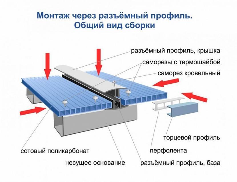 укрытие для бассейна на даче