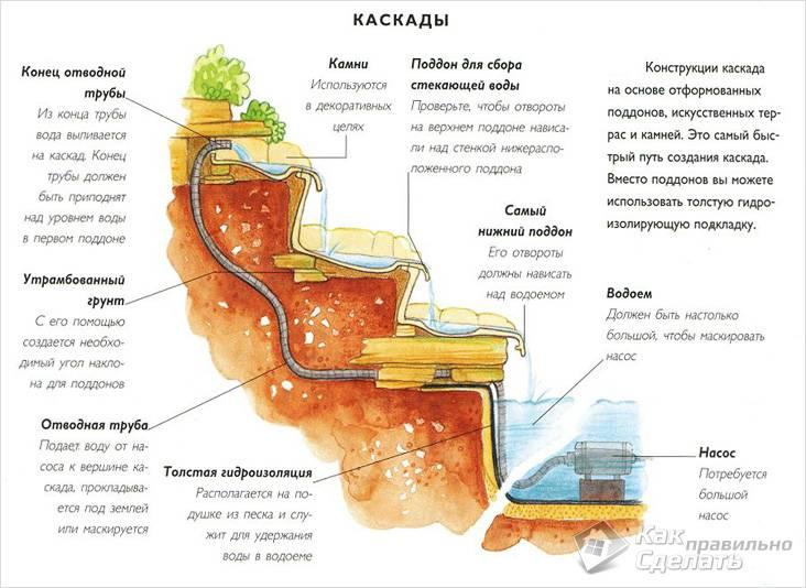 Обустройство каскадного водопада