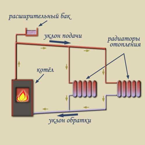 Отопительные системы с естественной циркуляцией