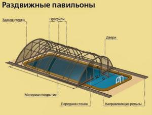 павильоны для бассейнов раздвижные установка