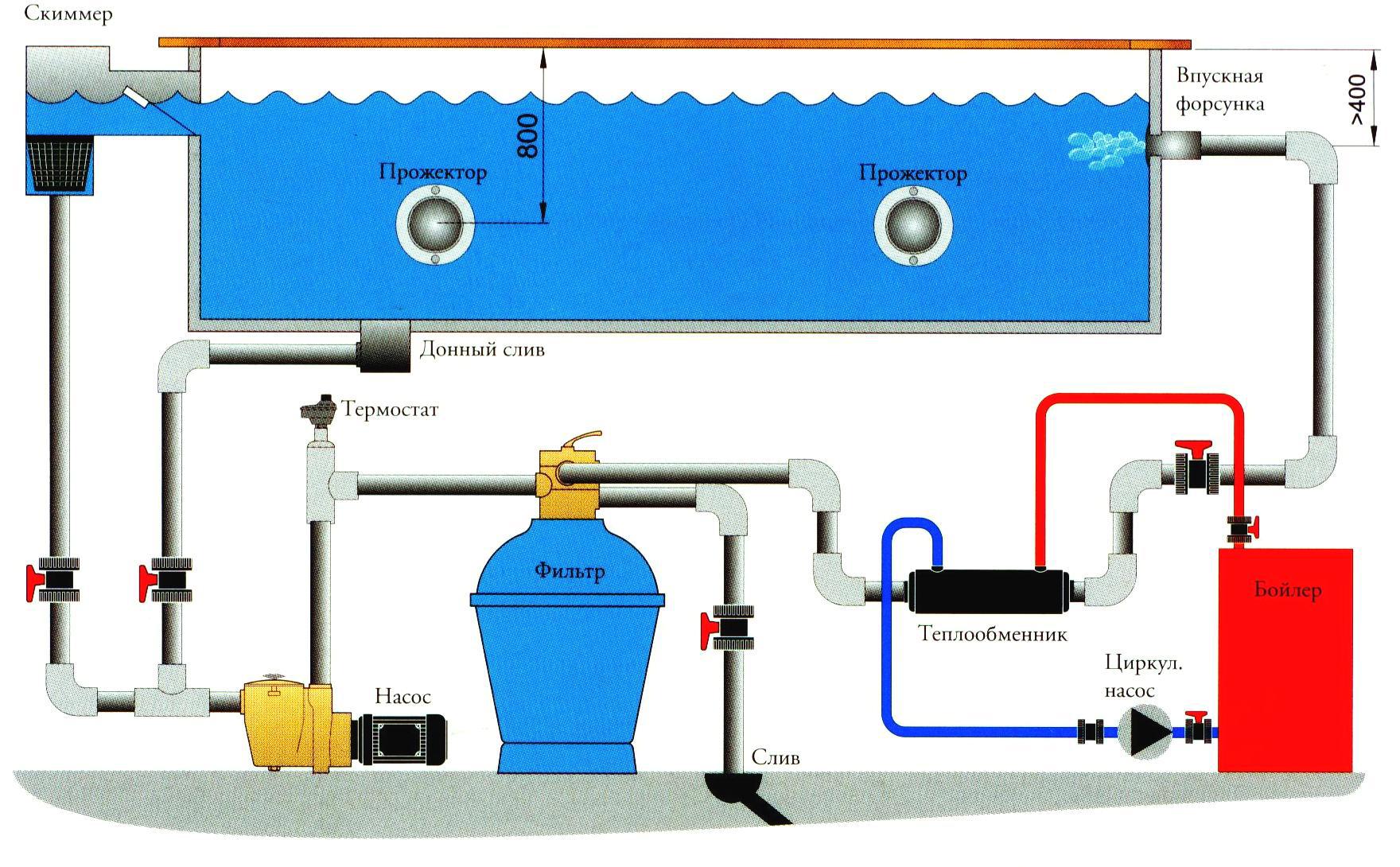 подача воды в бассейне дома