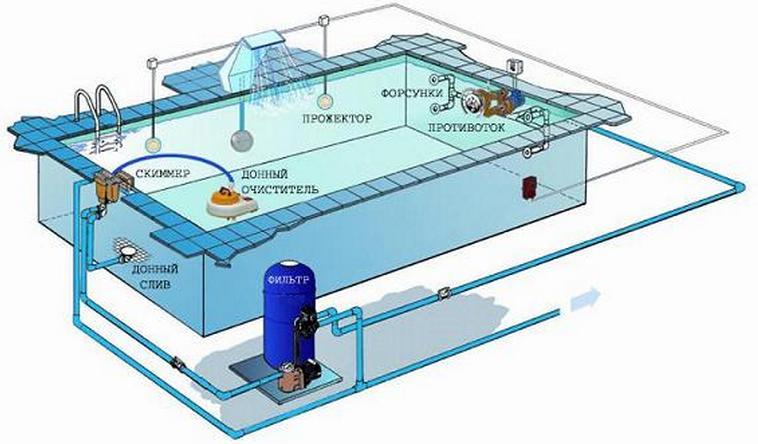 Схема очистки воды в бассейне