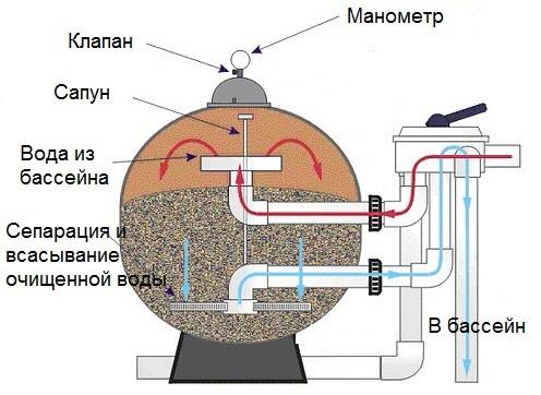 Принцип работы песочного фильтра для бассейна