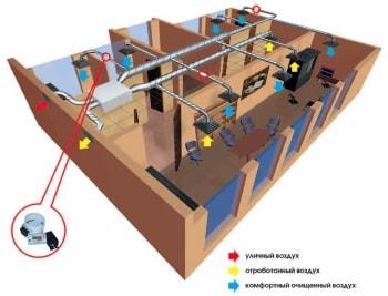 Организация приточно-вытяжной вентиляции помещения бассейна