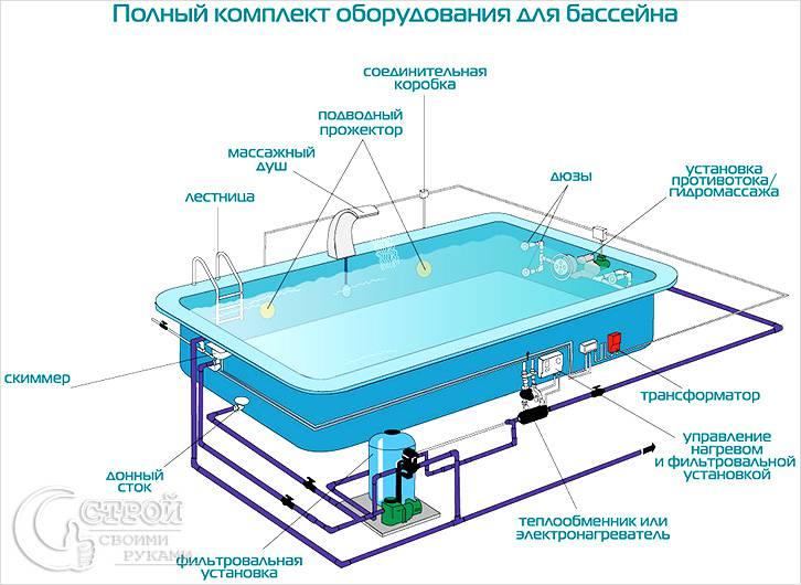Схема оборудования