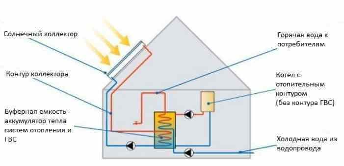 Схема отопления и горячего водоснабжения с солнечным коллектором и буферным баком - аккумулятором тепла для частного дома