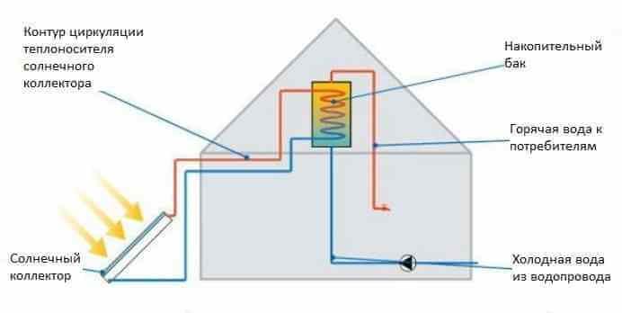 Схема горячего водоснабжения с солнечным коллектором - водонагревателем для дачного дома