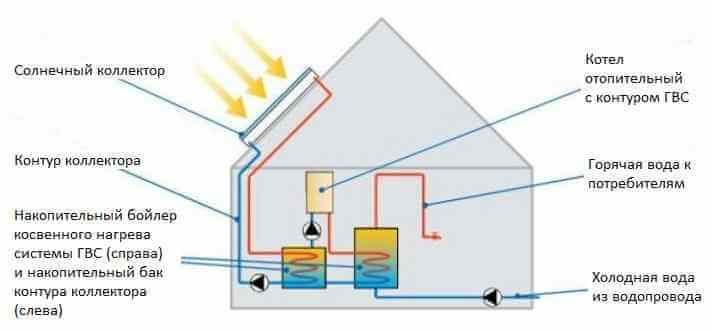Схема ГВС с солнечным коллектором и двумя накопительными баками для частного дома