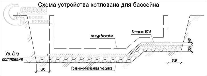 Схема устройства котлована под бассейн