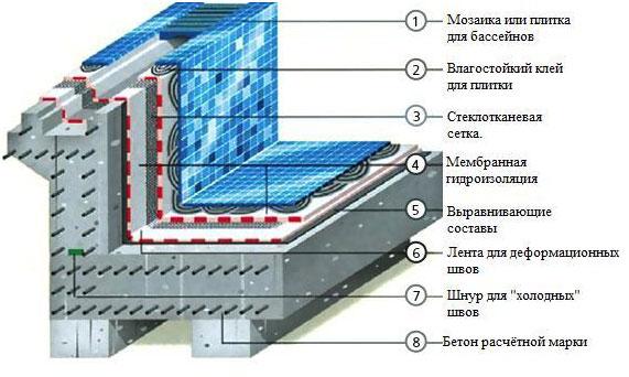 shematicheskoe-izobrazhenie-dna-i-stenok-basseyna-v-razreze.jpg