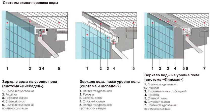 Системы слива-перелива воды