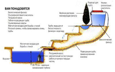 Для обеспечения циркуляции воды в пруде, на его дно устанавливается насос, от которого вода поступает на очистной фильтр и возвращается обратно в водоем